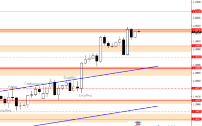 Intraday Analysis for EURUSD, July 24, 2020