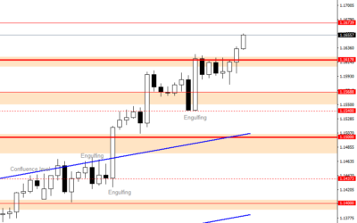 Intraday Analysis for EURUSD, July 27, 2020