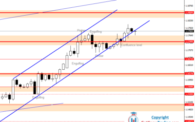 Intraday Analysis for EURUSD, July 30, 2020