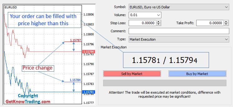 Market Execution Price higher than market price