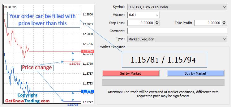 Market Execution Price lower than market price