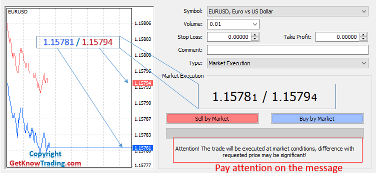Market Execution Window Order