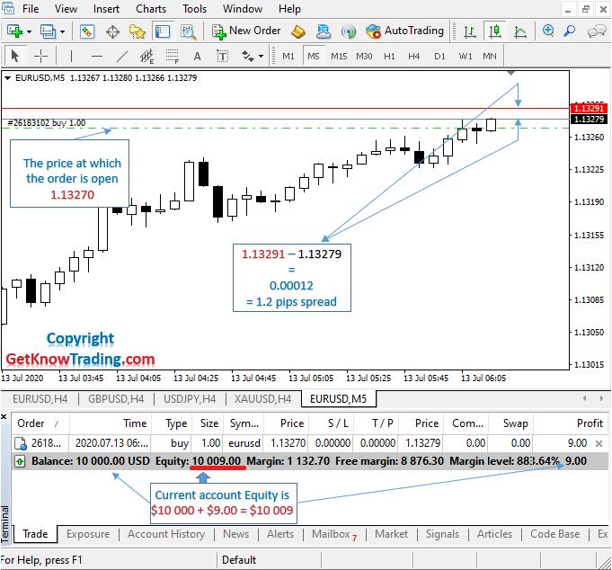 Positive buy in Forex_EURUSD Pair_5