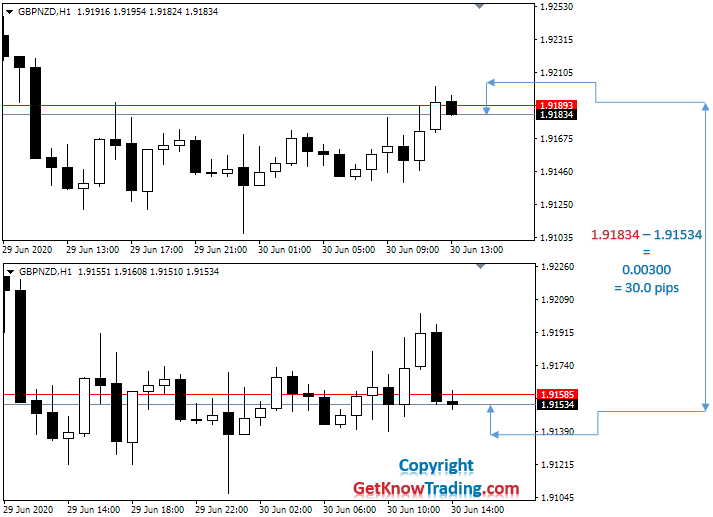 What is 30 pips in Forex