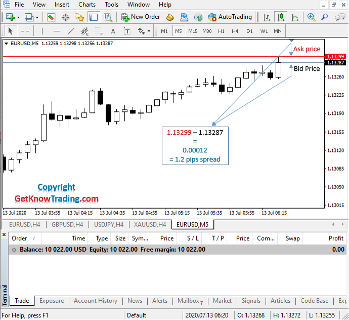 What is Sell in Forex_example EURUSD_1