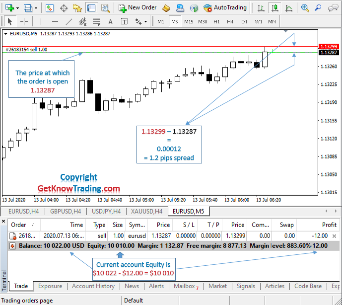 What is Sell in Forex_example EURUSD_4