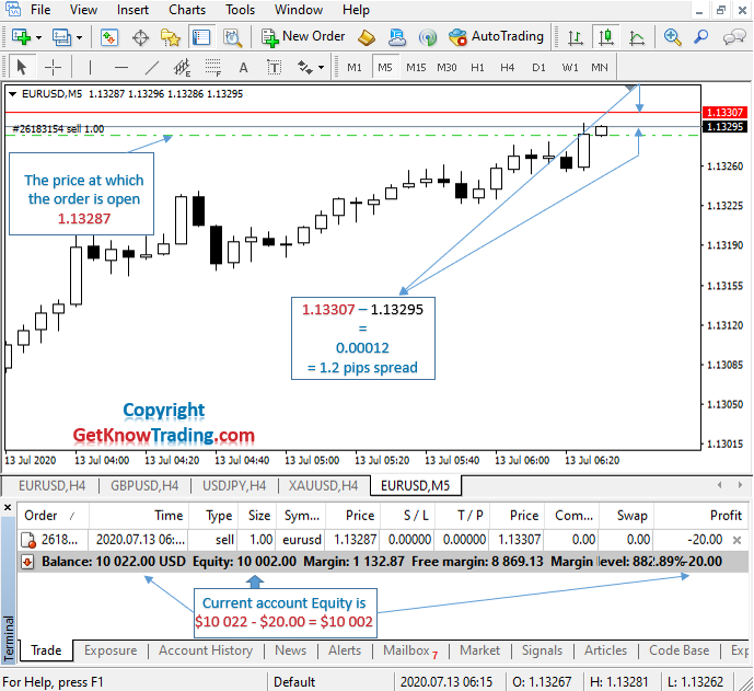 What is Sell in Forex_example EURUSD_5