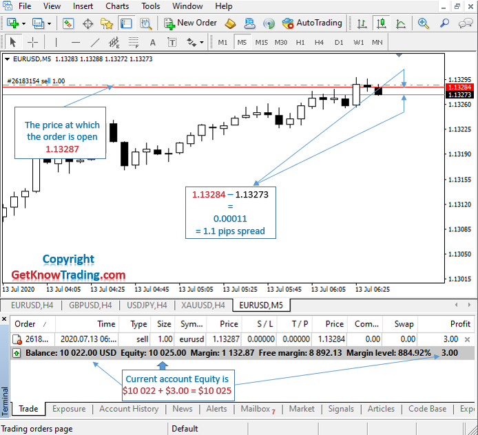 What is Sell in Forex_example EURUSD_6