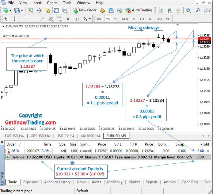 What is Sell in Forex_example EURUSD_7