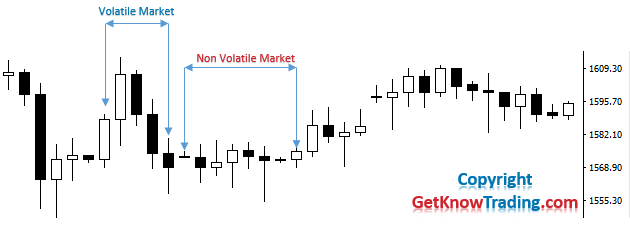 What is Volatiliy in Forex Market
