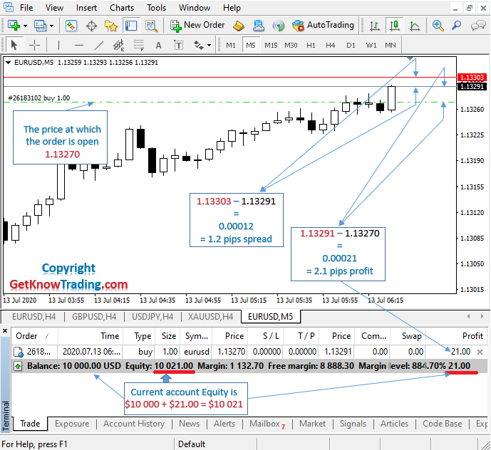 What is buy in Forex_EURUSD Pair_7