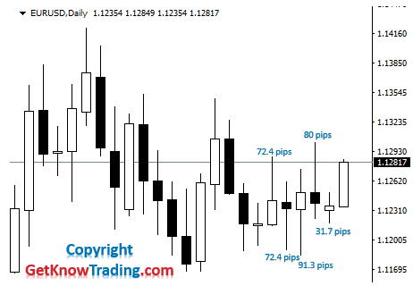 What is daily range in Forex