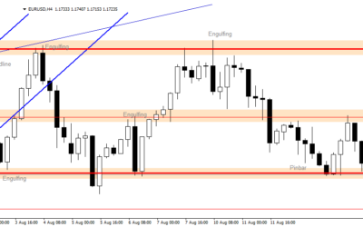 Intraday Analysis for EURUSD, August 12, 2020