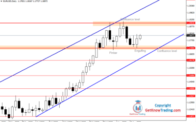 Daily Analysis for EURUSD, August 13, 2020