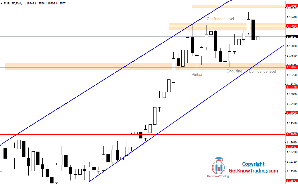EURUSD Daily Forecast 20_08_2020