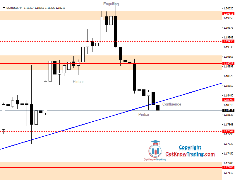 EURUSD Daily Forecast 03_09_2020