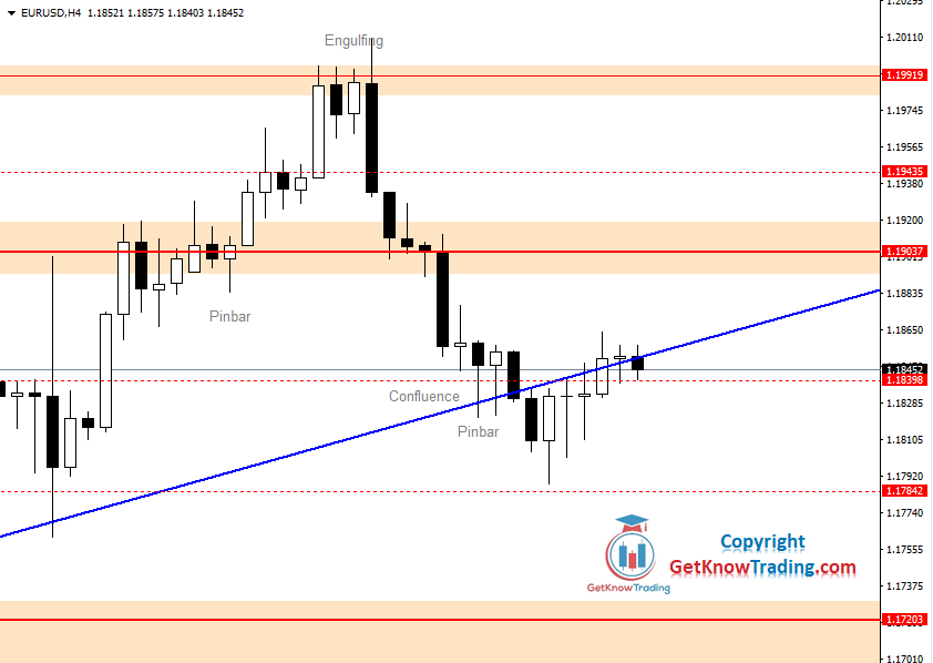 EURUSD Daily Forecast 04_09_2020