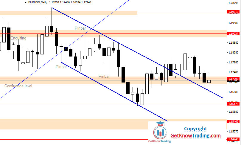 EURUSD Daily Forecast 17_10_2020