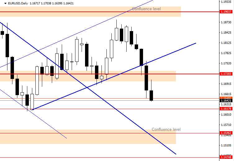 EURUSD Daily Forecast 31_10_2020