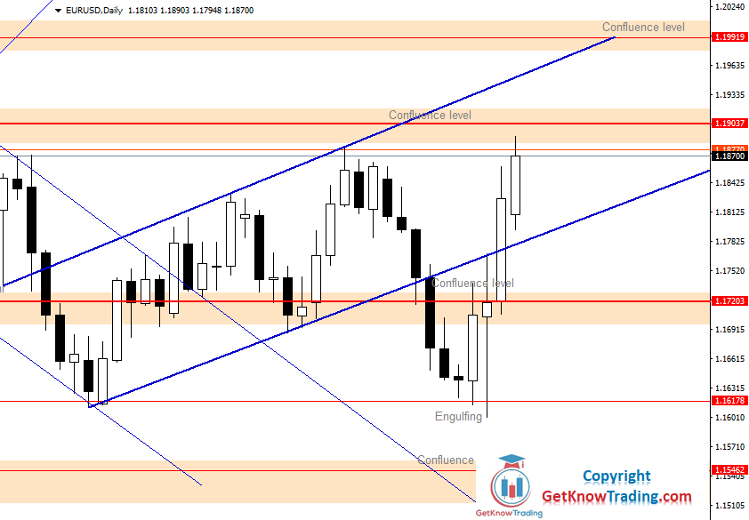 EURUSD Daily Forecast 07_11_2020