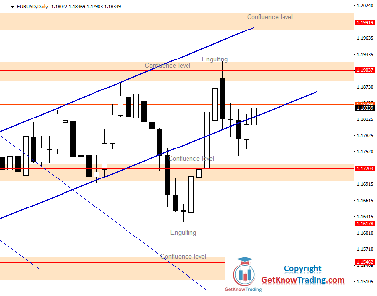 EURUSD Daily Forecast 14_11_2020