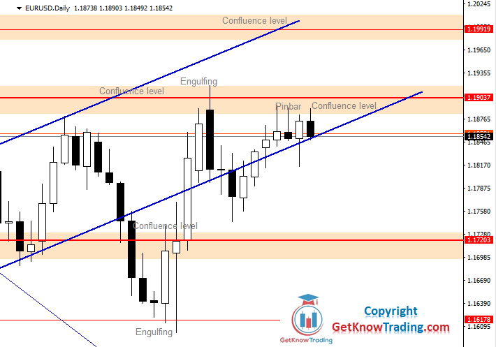 EURUSD Ahead of Strong Confluence of Resistance