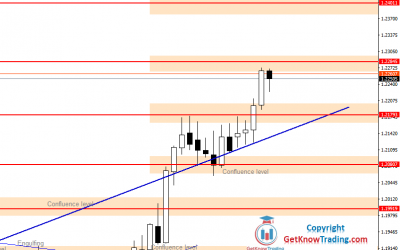 EURUSD Forecast – Two Steps Away From $1.25000