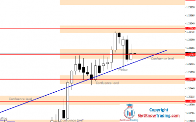 EURUSD Forecast – Holiday Support $1.21793 is Holding