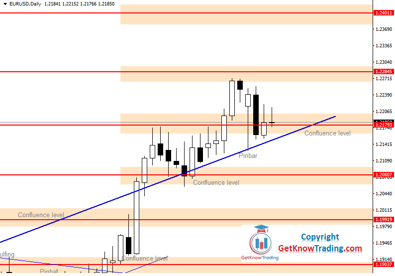 EURUSD Daily Forecast 26_12_2020