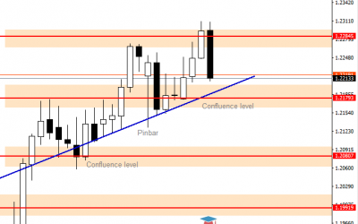 EURUSD Forecast – Small Range Area is Forming