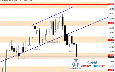 EURUSD Forecast – Bears in Front of Bulls Wall