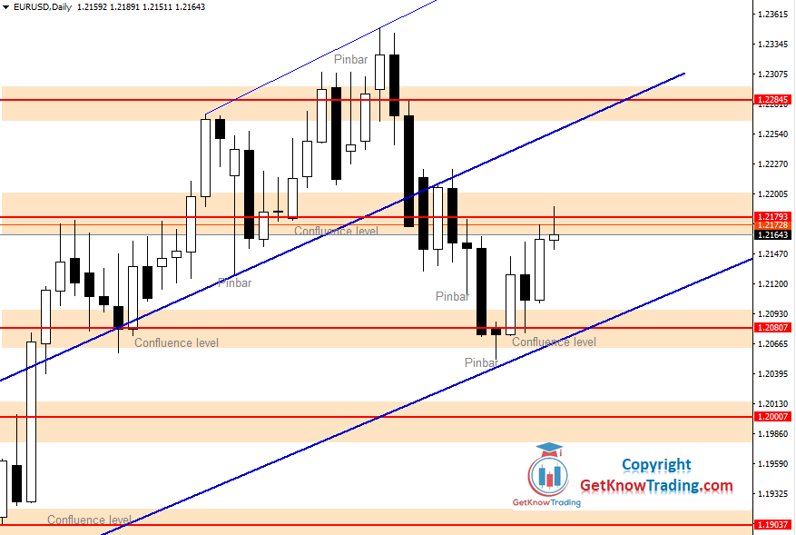 EURUSD Forecast – Bulls Holding the Price in Bullish Territory