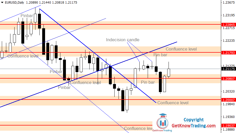 EURUSD Forecast – Bulls Are Holding Range Area